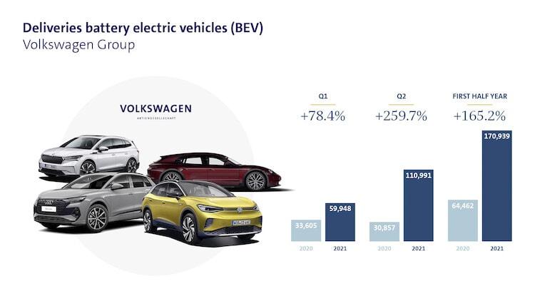 Volkswagen dwukrotnie zwiększył dostawy elektrycznych modeli!